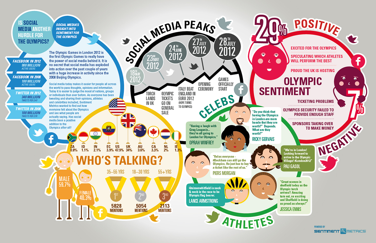 Sentiment Metrics | Olympic Infographic