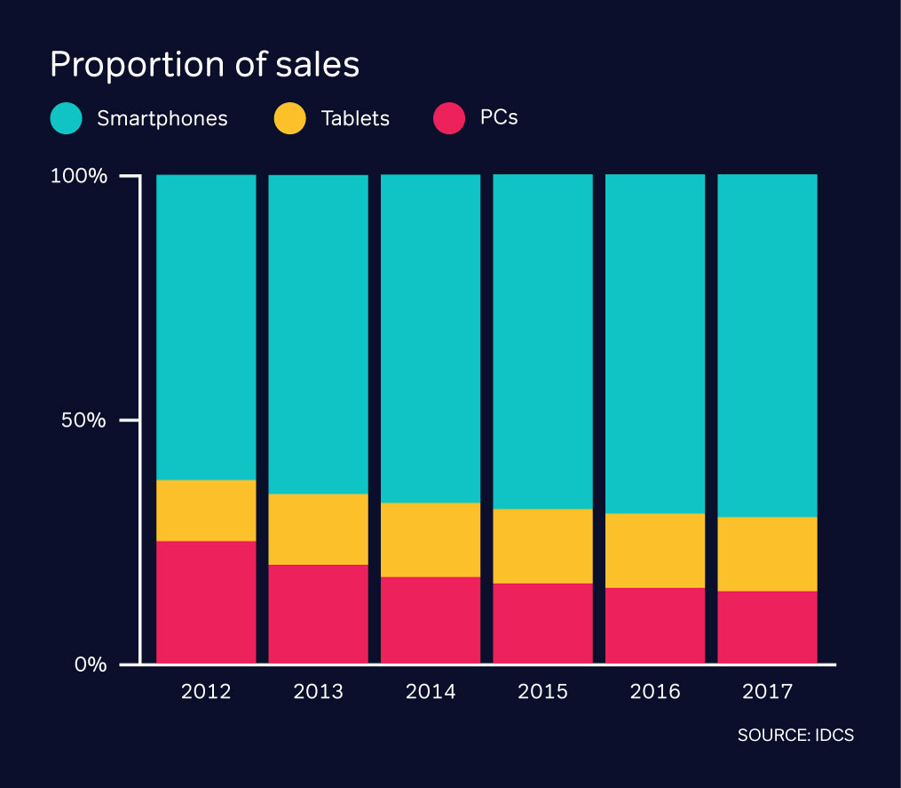 Proportion of sales Infographic